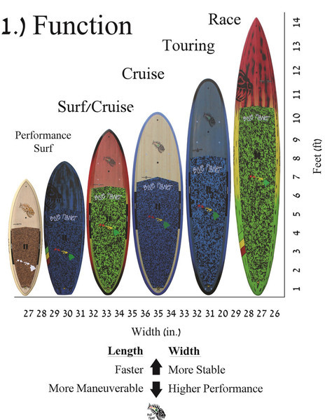 CHOOSING THE BEST STAND UP PADDLE BOARD FOR YOUR NEEDS