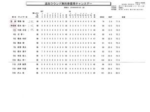 秋葉GC追加ラウンド無料券獲得チャンスデー結果報告