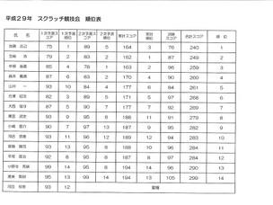 秋葉GC 平成29年度スクラッチ競技会最終結果報告
