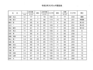 秋葉GC   スクラッチ競技会最終結果報告