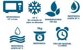 Desechables Biodegredable | Viva Verde | Tulum, Quintana Roo Mexico