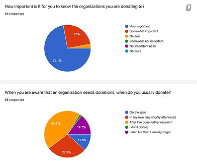 Survey Pie Chart.png