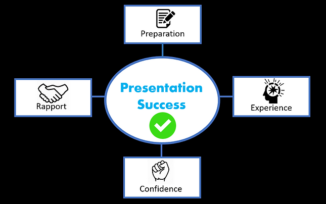 Presentation Success System.PNG