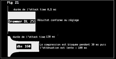 performances comparées d'un dbx160 et d'un drawmer dl 251