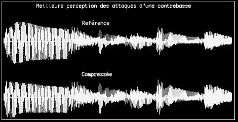 Signaux avant et après compression