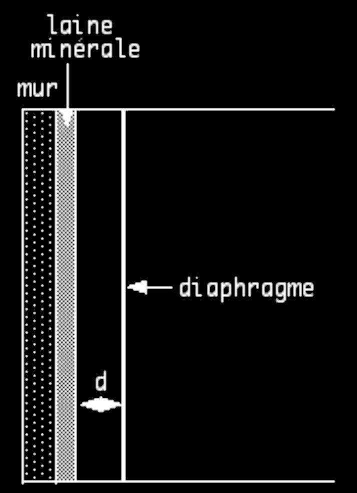 Diaphragme ou résonateur à membrane