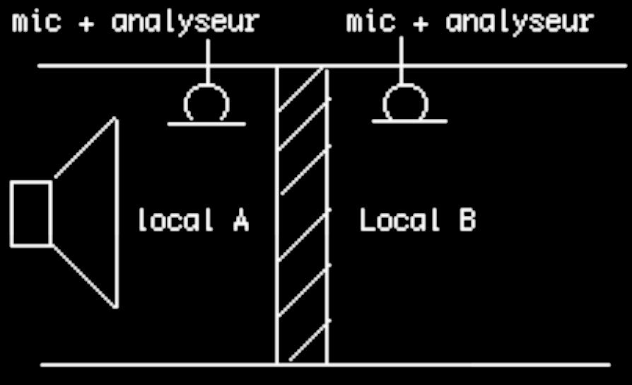 Schéma de mesure de nuisance sonore