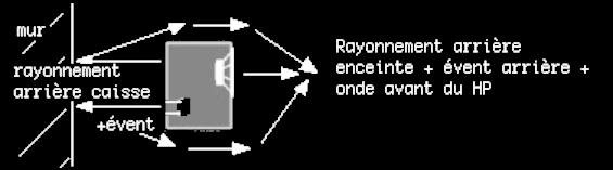 bass reflex event arrière
