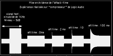 performances du compresseur de logic