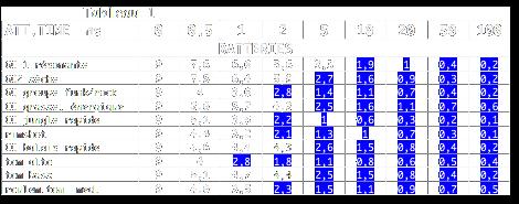 Tableau des gains de compresseurs possible en fonction de l'attack time