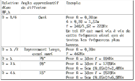 relation entre longueur d'ondes et diamètre du HP