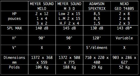 tableau récapitulatif des systèmes meyer, nexo et adamson