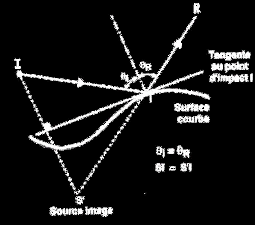 Réflexion du son sur une surface courbe