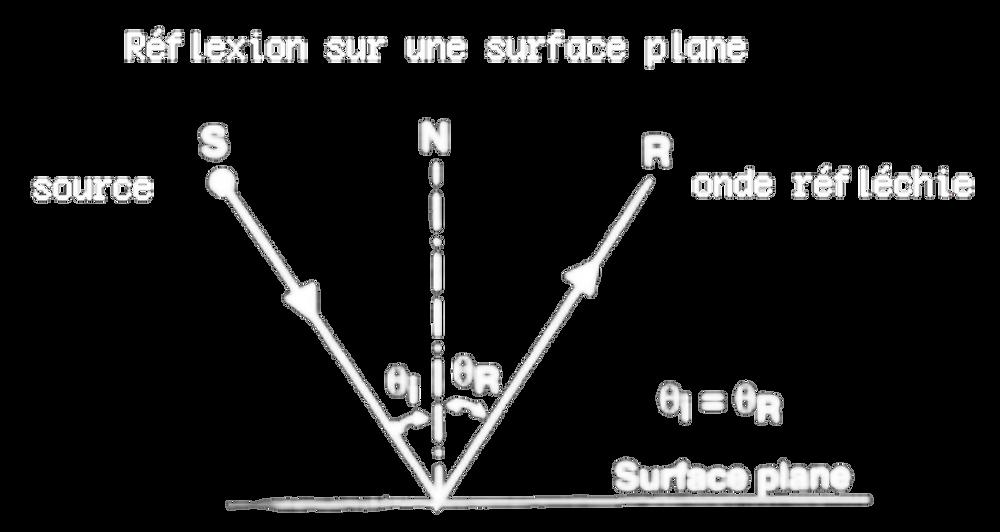 Réflexion du son sur une surface plane
