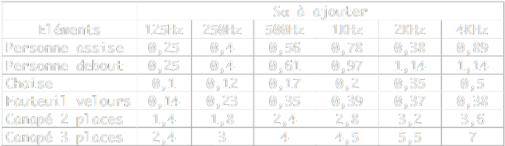alpha sabine coefficient