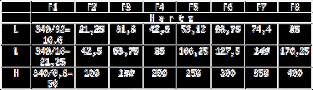 Calcul fréquence de résonance salle