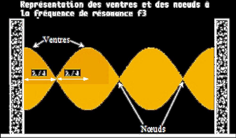 ventre et noeud résonance de fréquences