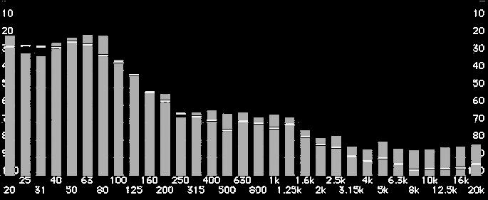analyse tier d'octaves de la sortie de l'event d'une jbl 4311