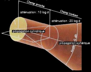 propagation cylindrique d'une onde