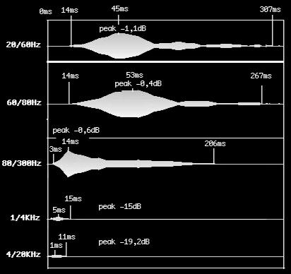 enveloppe de différente zone de fréquence d'une grosse caisse