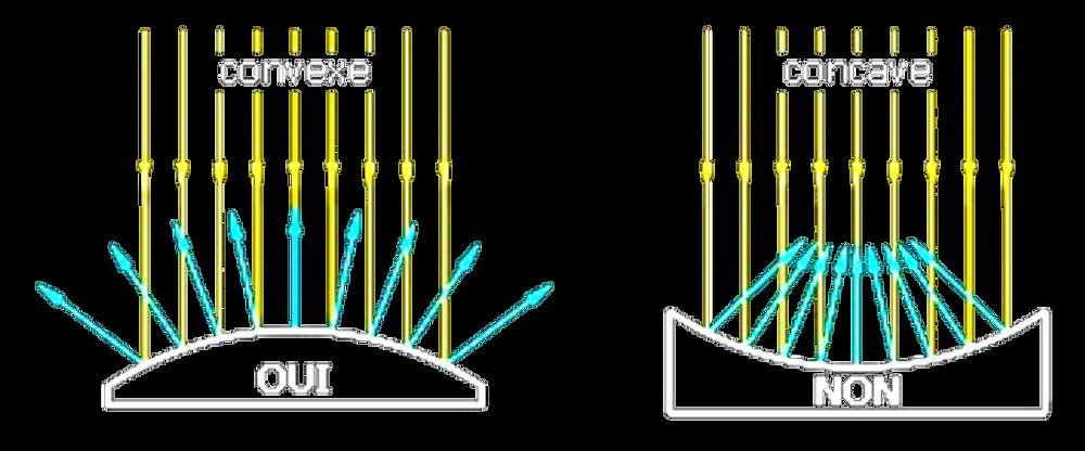 diffusion et focalisation du son