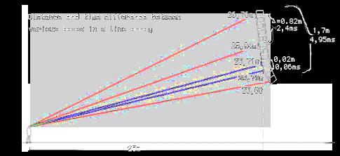 schéma de tony andrews démontrant le filtrage en peigne de line array