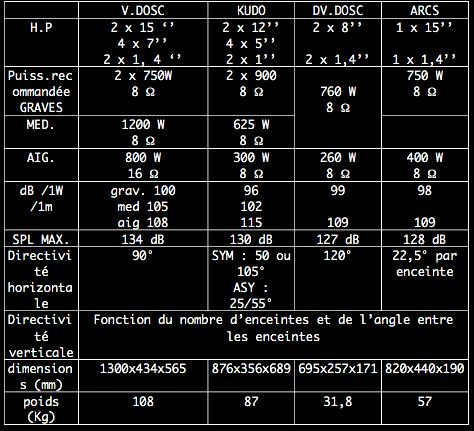 caractéristiques L.Acoustics