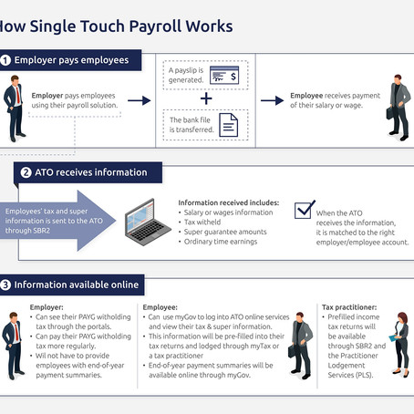 Everything You Need To Know About Single Touch Payroll (STP)