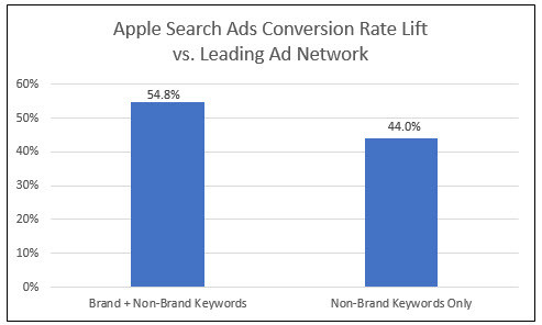 3 Reasons Why You Should Use Apple Search Ads