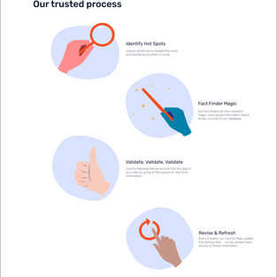 Illustrations for testingforCOVID