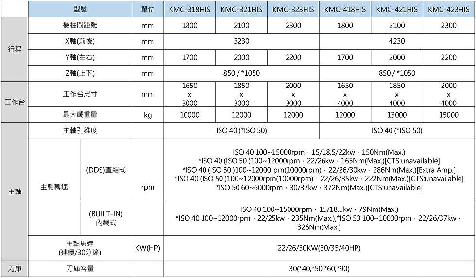 KMC-HIS-中文規格表-2-01.jpg