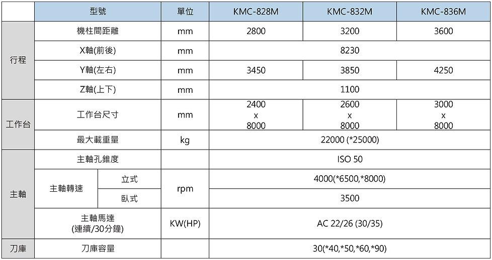 KMC-M-規格表-中文-3-01.jpg