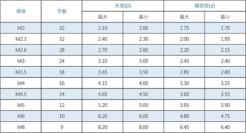 米厘規格鐡板螺絲-TYPE A