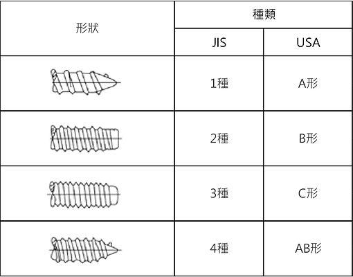 攻牙螺絲形狀幾種類