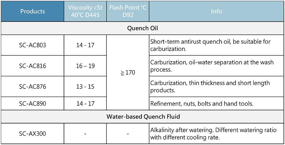 Heat-treatment medium (Oil/Water)