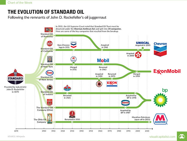 the evelution of the standard oil.jpg