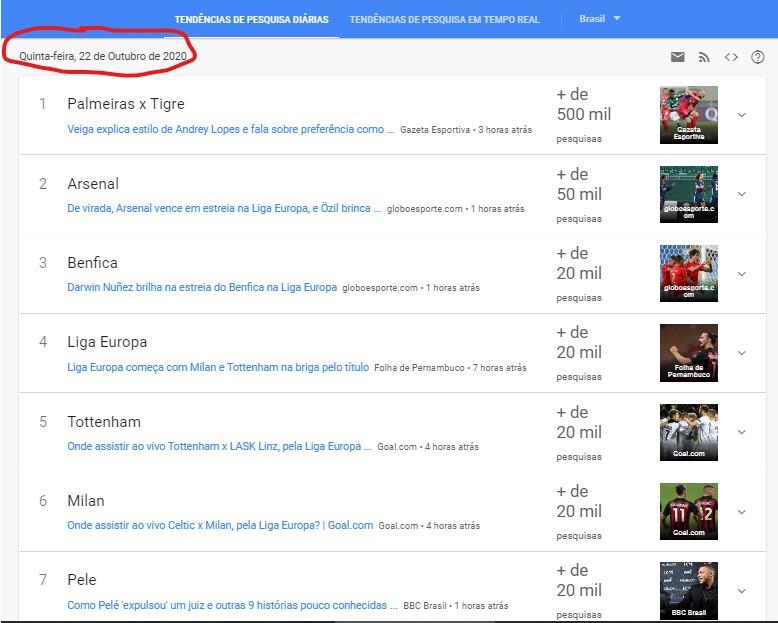 Tendências de pesquisa diária - 22 de outubro de 2020 - Google Trends Brasil