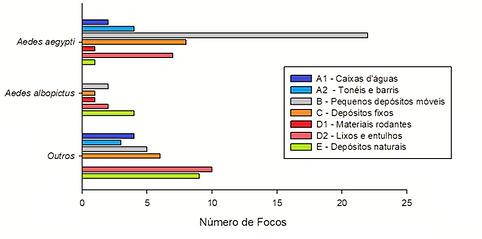 Número_de_Focos_por_tipo_de_recipiente.p