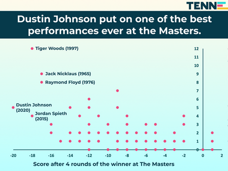 Dustin Johnson put on one of the best performances ever at the Masters.