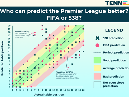 Who can predict the Premier League better: FIFA or 538?