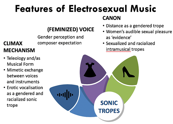 Sofer Electrosexual Music