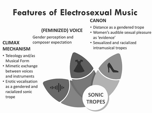 1 Figure intro 1 Features of Electrosexu