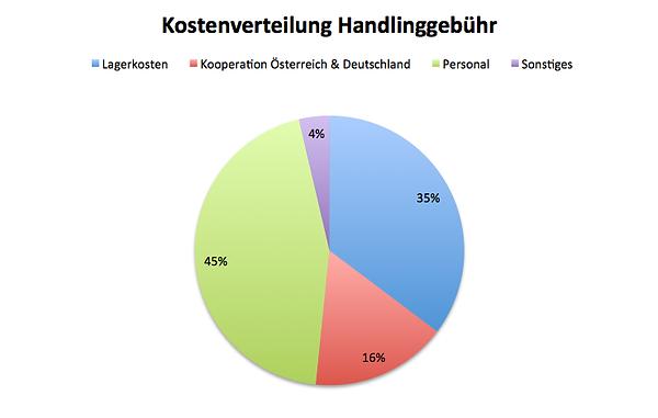 Kostenverteilung_Handlinggebühr.png