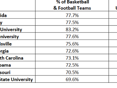 How Do We Fix This? Black Male Student-Athletes By The Numbers (By Danny Bonaventura)