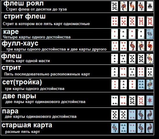 все комбинации покера  одной картинке