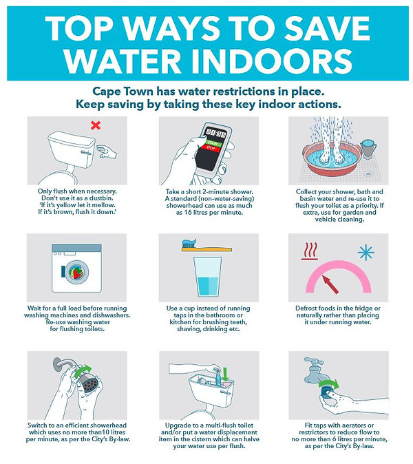 Saving Water Tips