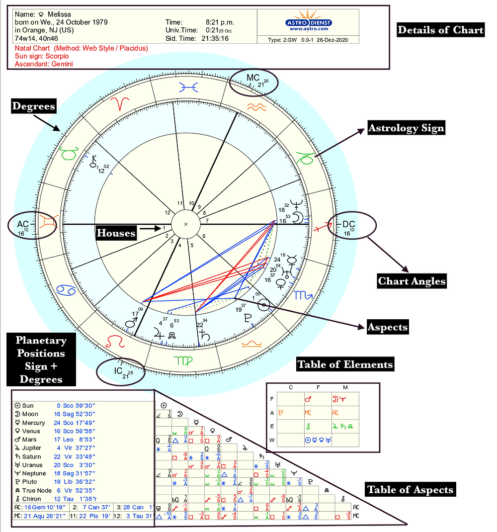 Horoscope chart 😂 signs compatibility Zodiac Sign