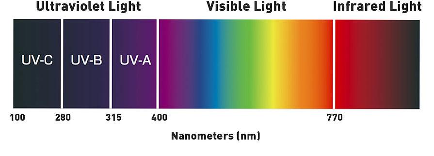 full-spectrum-led-grow-light-charts.jpg