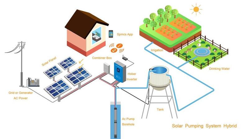 光伏水泵系统 solar-pumping-system.jpg