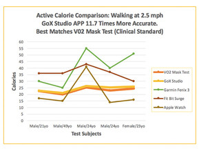 GoX Studio's calories burned algorithm proves 11.7 times more accurate than leading consumer fitness
